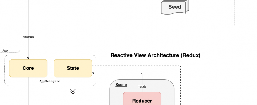 Building a Scalable SwiftUI Architecture